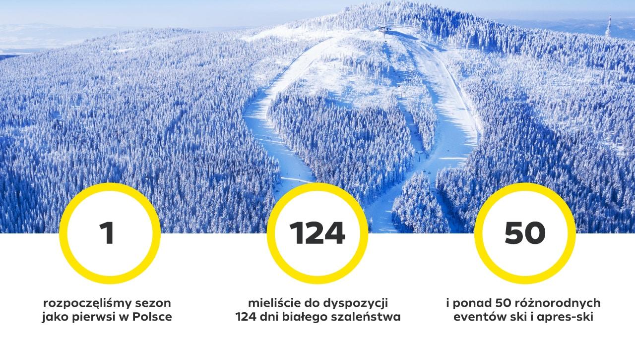 Sezon narciarski Czarna Góra Resort